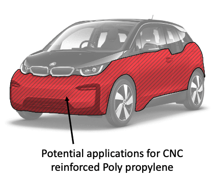 Illustration of potential applications