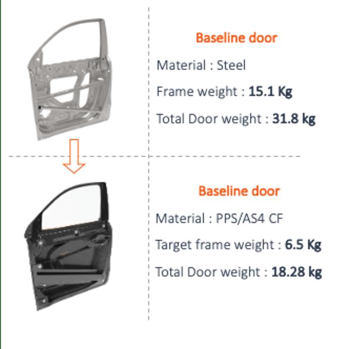 lightweighting door illustration